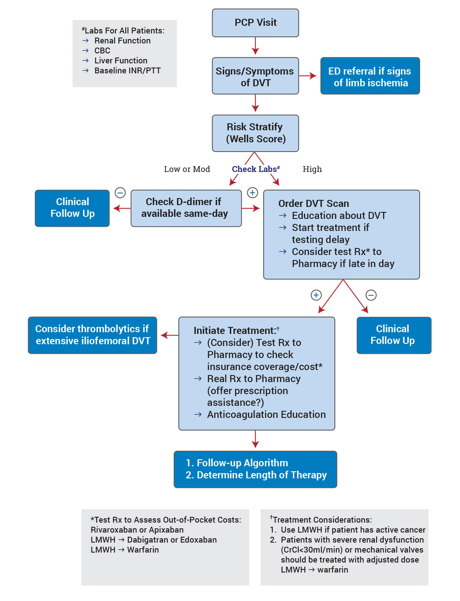 Health care providers hcps flow chart the society for related links nvjuhfo Image collections